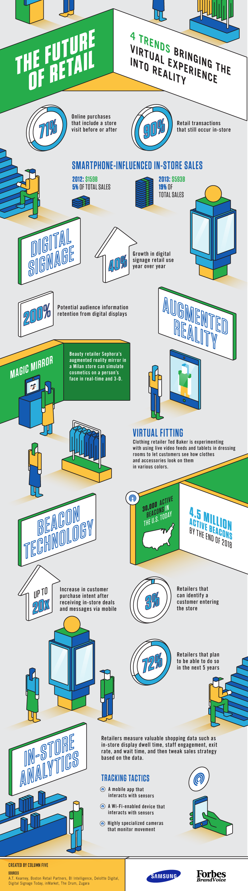 Future Trends In Retail Infographic