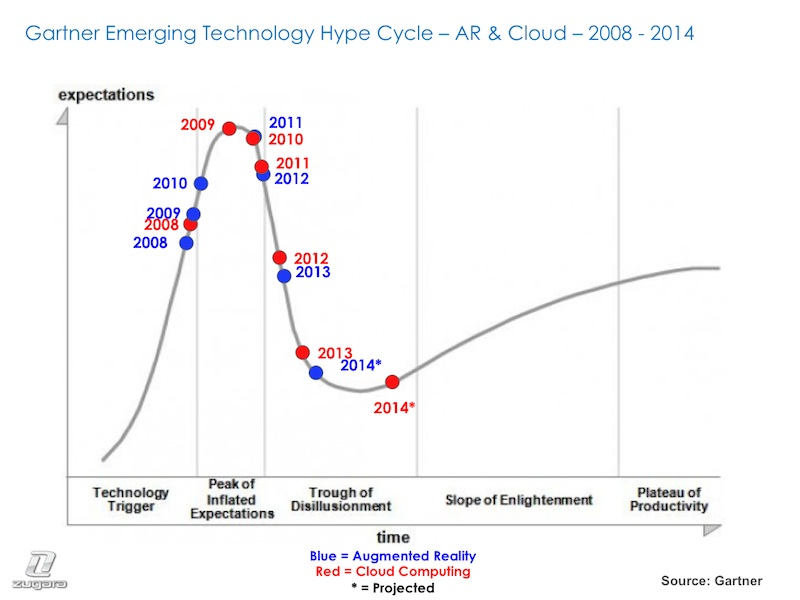AR & Cloud Computing - Hype Cycle - 2008 - 2014