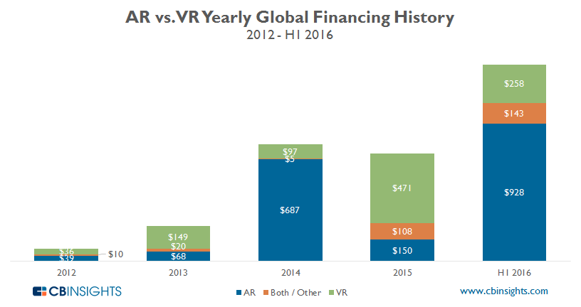 Augmented and Virtual Reality Funding 2016