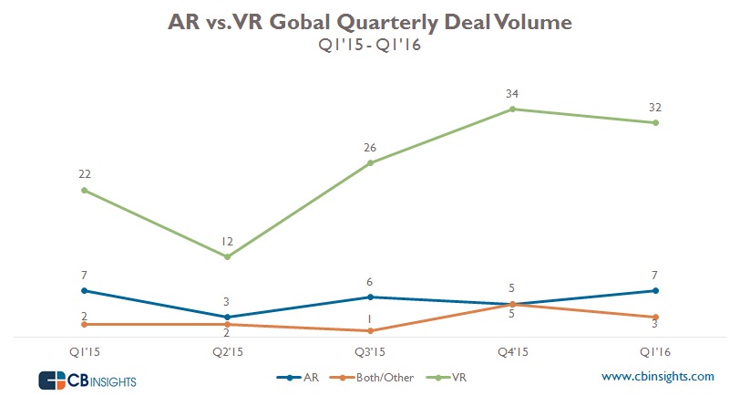 AR_VR-Quarerly-Deal-volume