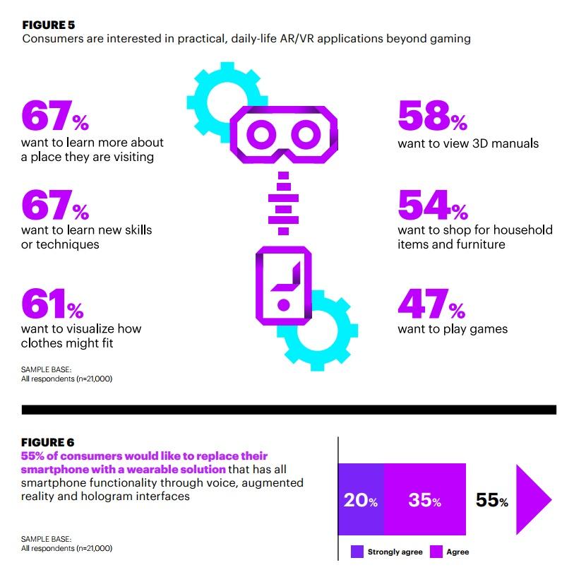 Accenture AR VR Consumer Study