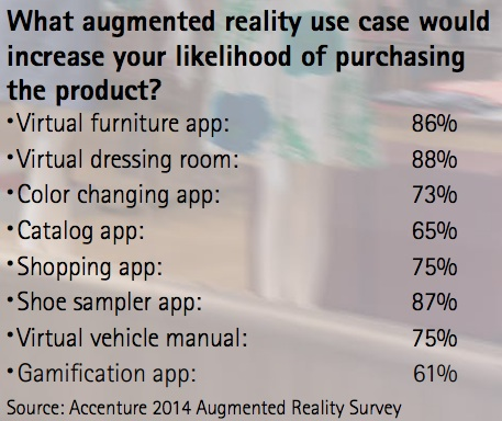 Accenture Augmented Reality Retail Survey