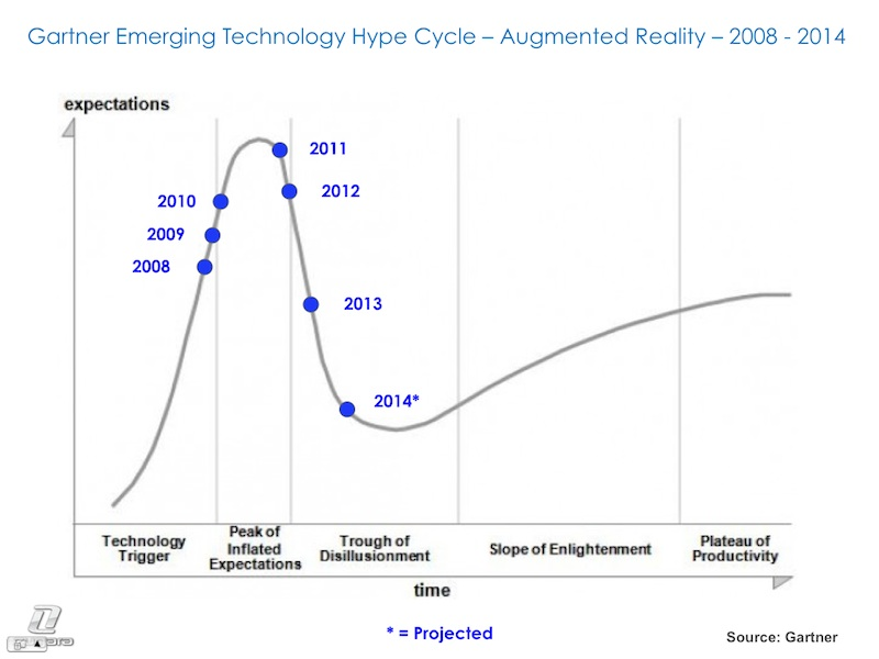Augmented Reality Hype Cycle - 2008 - 20014