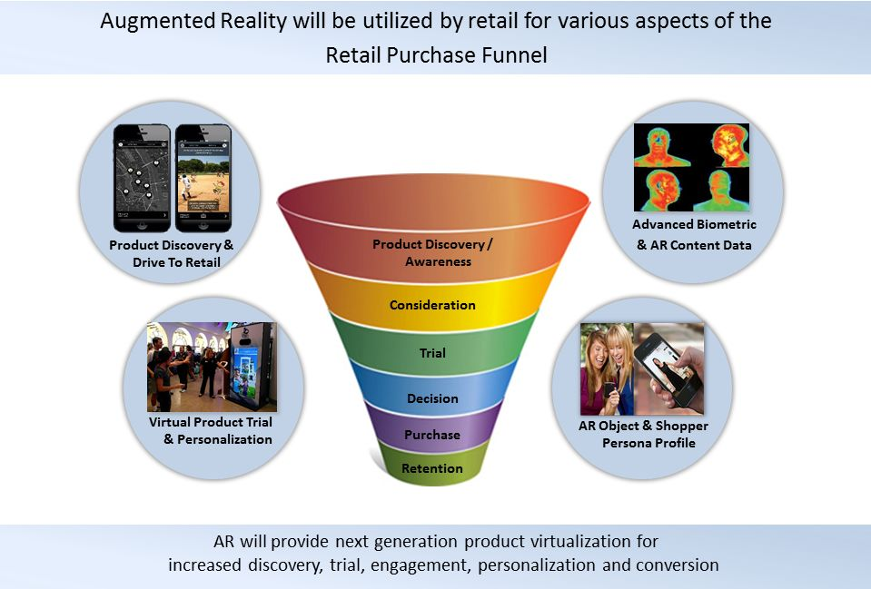 Augmented Reality - Retail Purchase Funnel