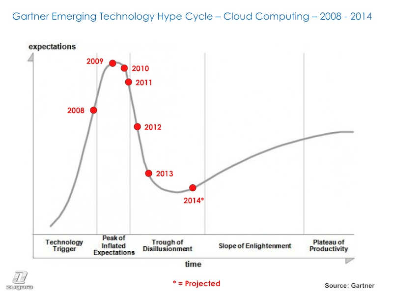 Cloud Computing Hype Cycle - 2008 - 2014