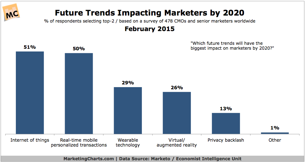 Future Trends Impacting Marketing By 2020 Survey