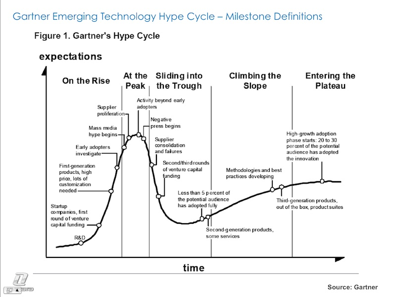 Gartner Hype Cycle - Milestone Definitions