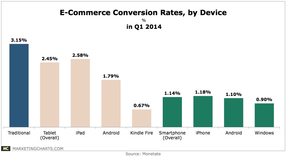 Monetate-E-Commerce-Conversion-Rates-by-Device-in-Q1-June2014