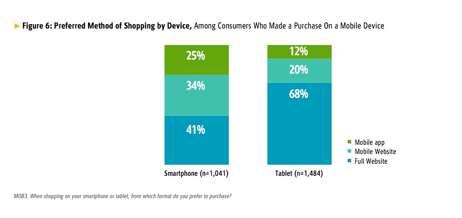 UPS Study - Preferred Method of Shopping by Mobile Device
