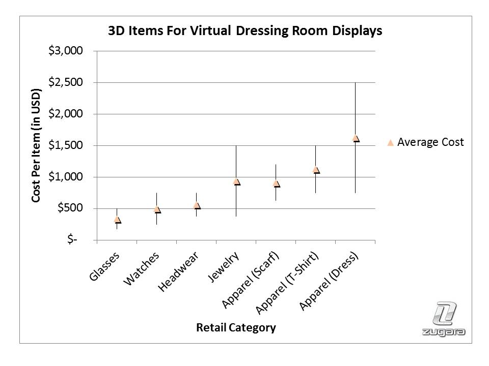 Virtual Dressing Room 3D Items Cost