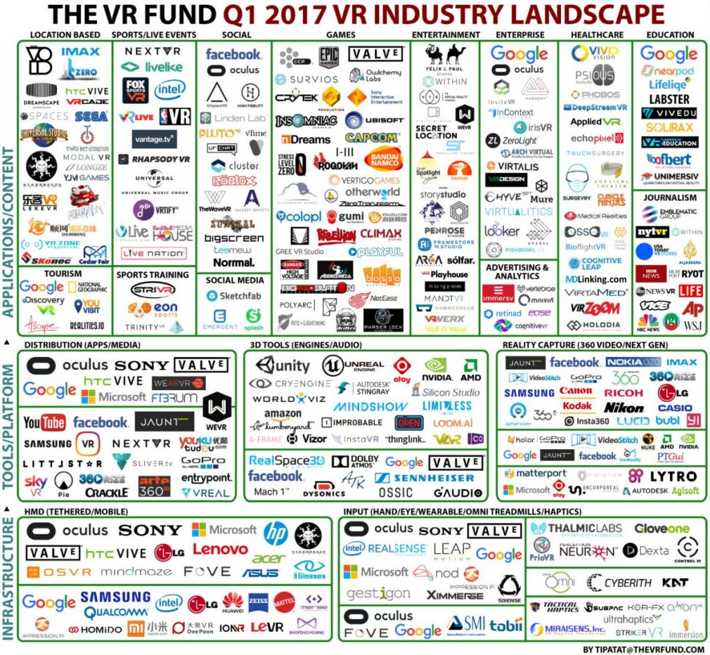 List of Augmented Reality and Virtual Reality Companies