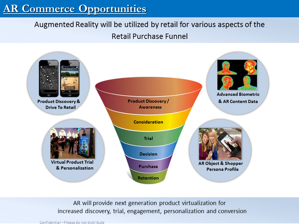 Augmented Reality Commerce Purchase Funnel