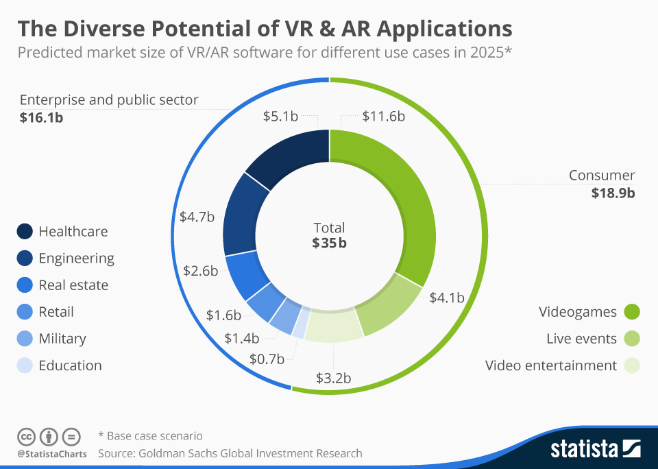 Augmented Reality and Virtual Reality Software Market Projections