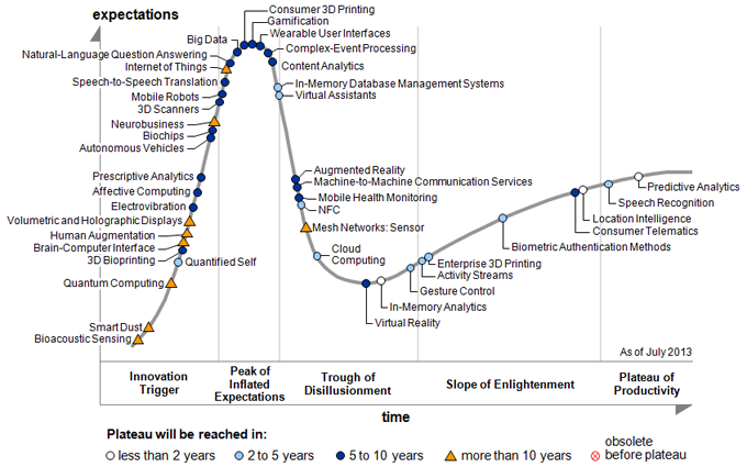 hype-cycle-et-2013